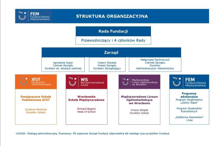 schemat organizacyjny FEM_2018