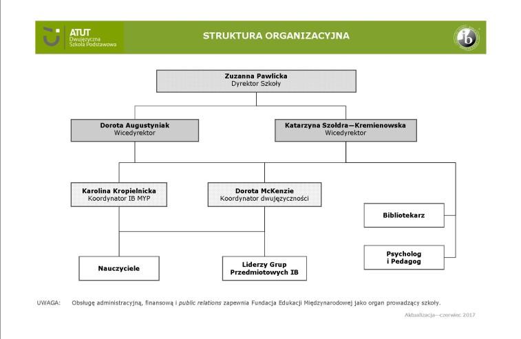 schemat organizacyjny FEM_SP_ATUT_2017