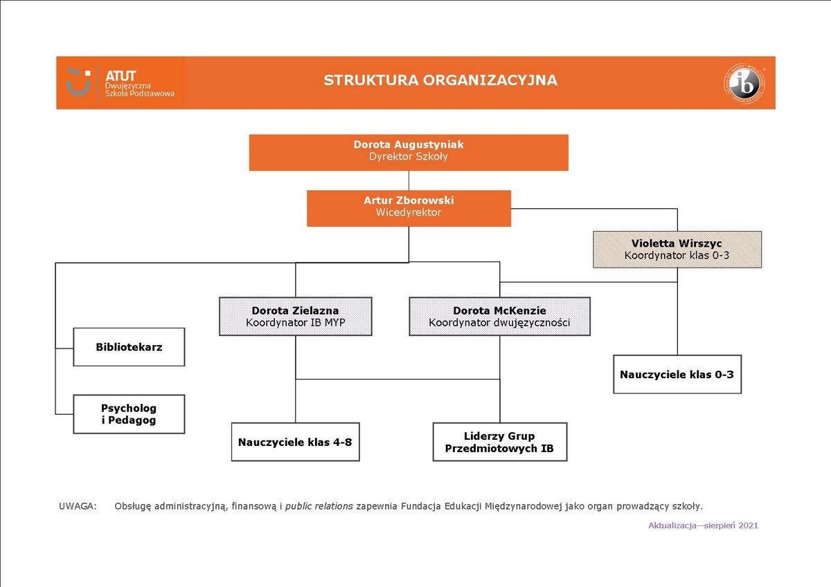 schemat organizacyjny FEM_SP_ATUT_2021