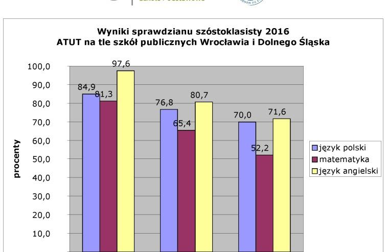 Wyniki sprawdzianu szóstoklasisty 2016 - Dwujęzyczna Szkoła Podstawowa ATUT