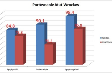 atut-wroclaw1 2015