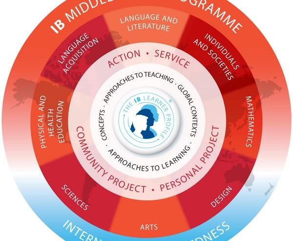 Model ilustrujący strukturę IB Middle Years Programme szkoła ATUT
