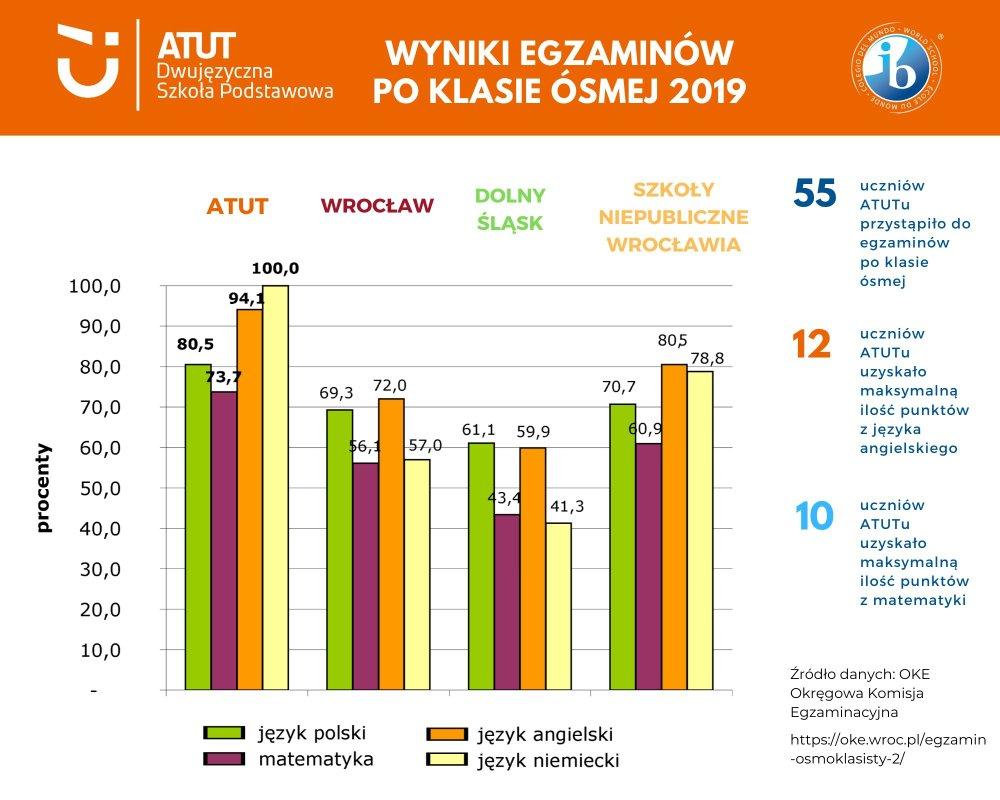 wyniki egzaminu osmoklasisty Dwujezyczna Szkola Podstawowa ATUT 2019