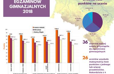wyniki egzaminow gimnazjalnych ATUT 2018 - infografika na FB