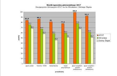 wyniki egzaminu gimnazjalnego 2017 _ ATUT na tle Wroclawia i Dolnego Slaska - tabela bez logotypow