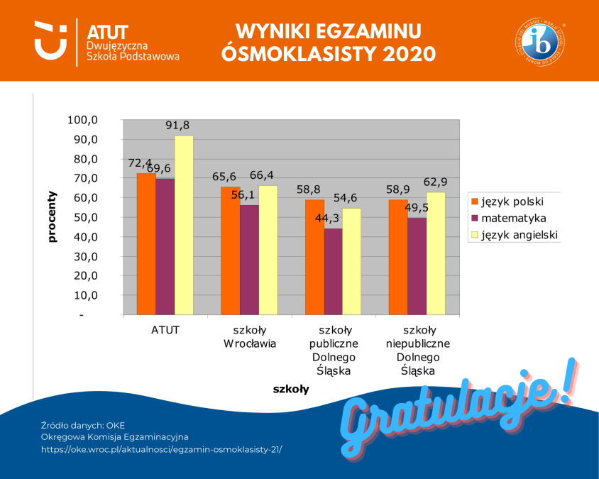 wyniki egzaminow SP 2019 - infografika na FB (1)