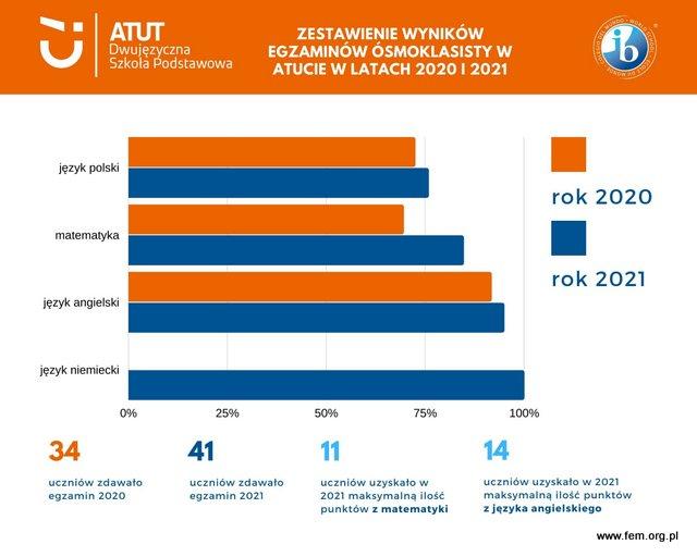 wyniki egzaminow osmoklaissty szkola atut Wroclaw porownanie 2020 i 2021